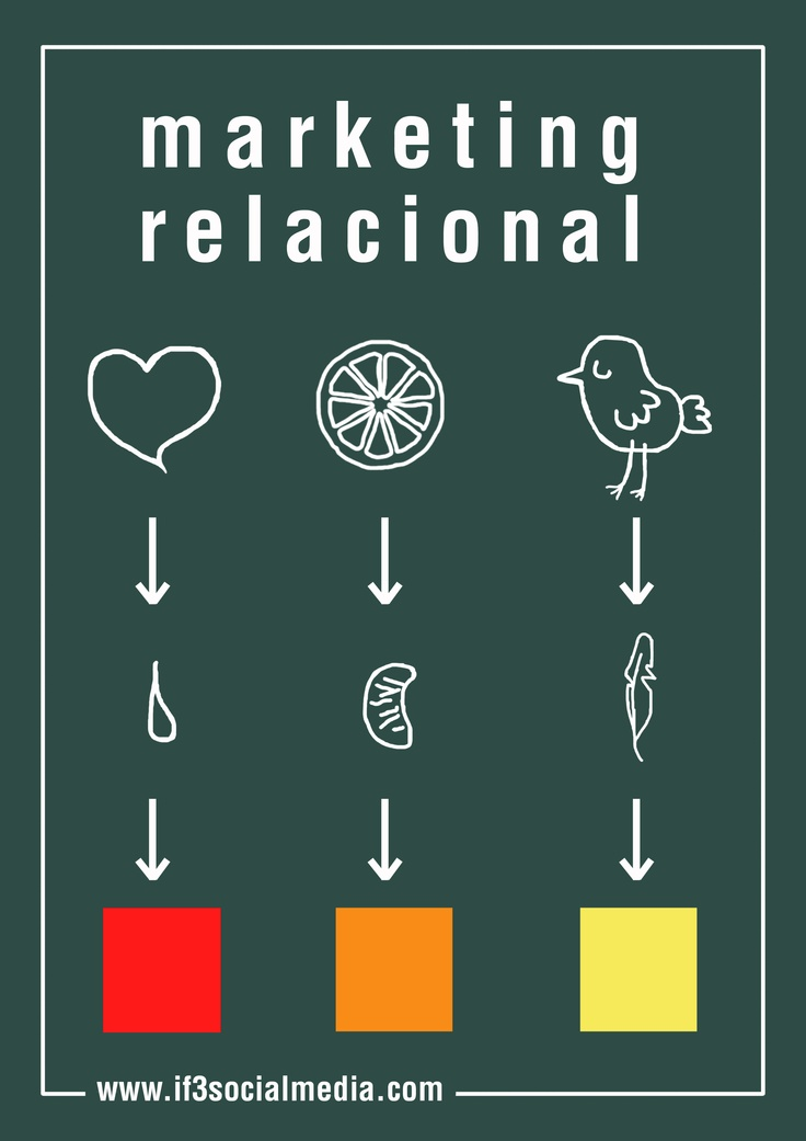 #Marketing Relacional by @Ilse Sonck Sonck Sonck Meurkens Social Media   www.if3socialmedia.blogspot.com