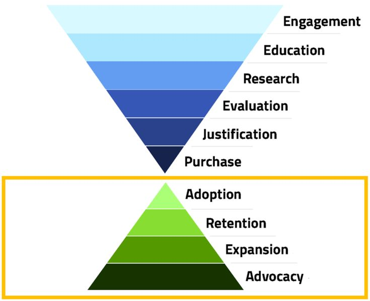 Customer Journey Stages Post-Purchase