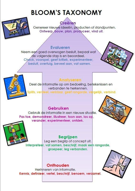 Aan de slag met 'Hogere Orde Denkvragen en Opdrachten'! Benjamin Bloom onderscheidt in zijn 'Taxonomie van Bloom' 6 niveaus van denken. De eerste drie zijn 'onthouden', 'begrijpen' en 'toepassen'...