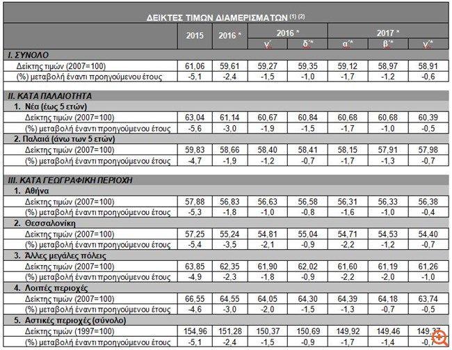 ΤτΕ: Κατά 2,4% μειώθηκαν οι τιμές στα διαμερίσματα το 2016