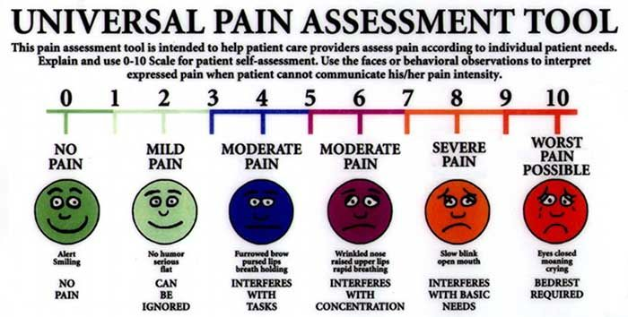 specific health assessment pain assessment The pqrst pain assessment method is a valuable tool to accurately describe, assess and document a patient's pain.