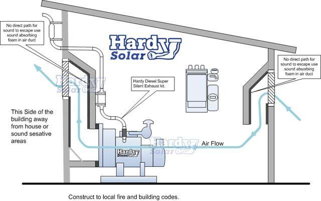 Diesel generator shed