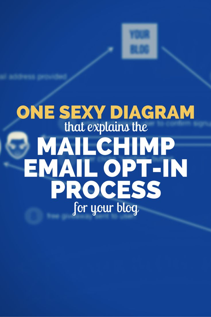 Ahhh, Yes! A Single Diagram To Explain How To Setup An Email Opt