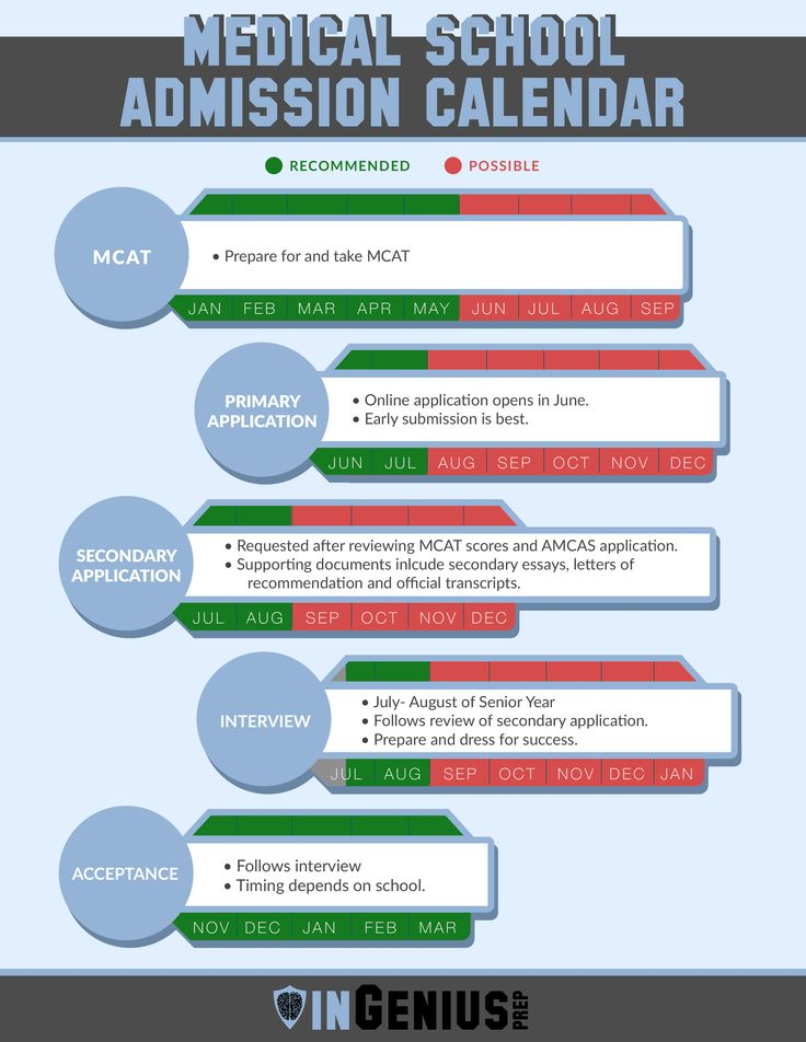 Medical School Application Timeline. Advice for students applying to medical school