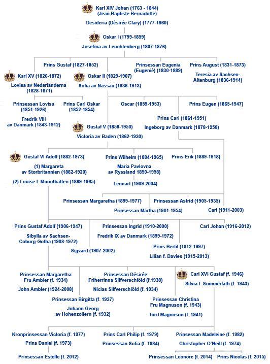 Bernadotte family tree.  (Swedish Royalty)