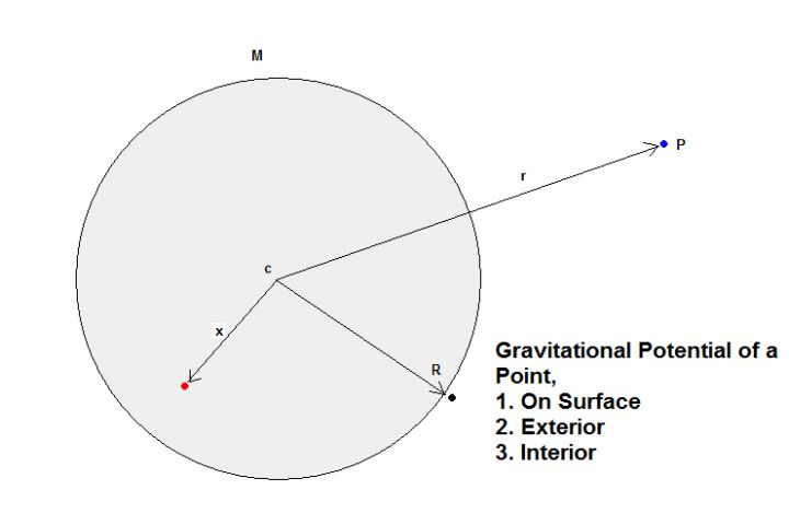 25  best ideas about gravitational potential on pinterest