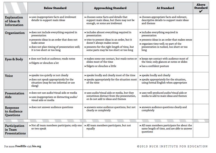 Best 25+ Rubrics for projects ideas on Pinterest Project rubric - presentation evaluation form in doc
