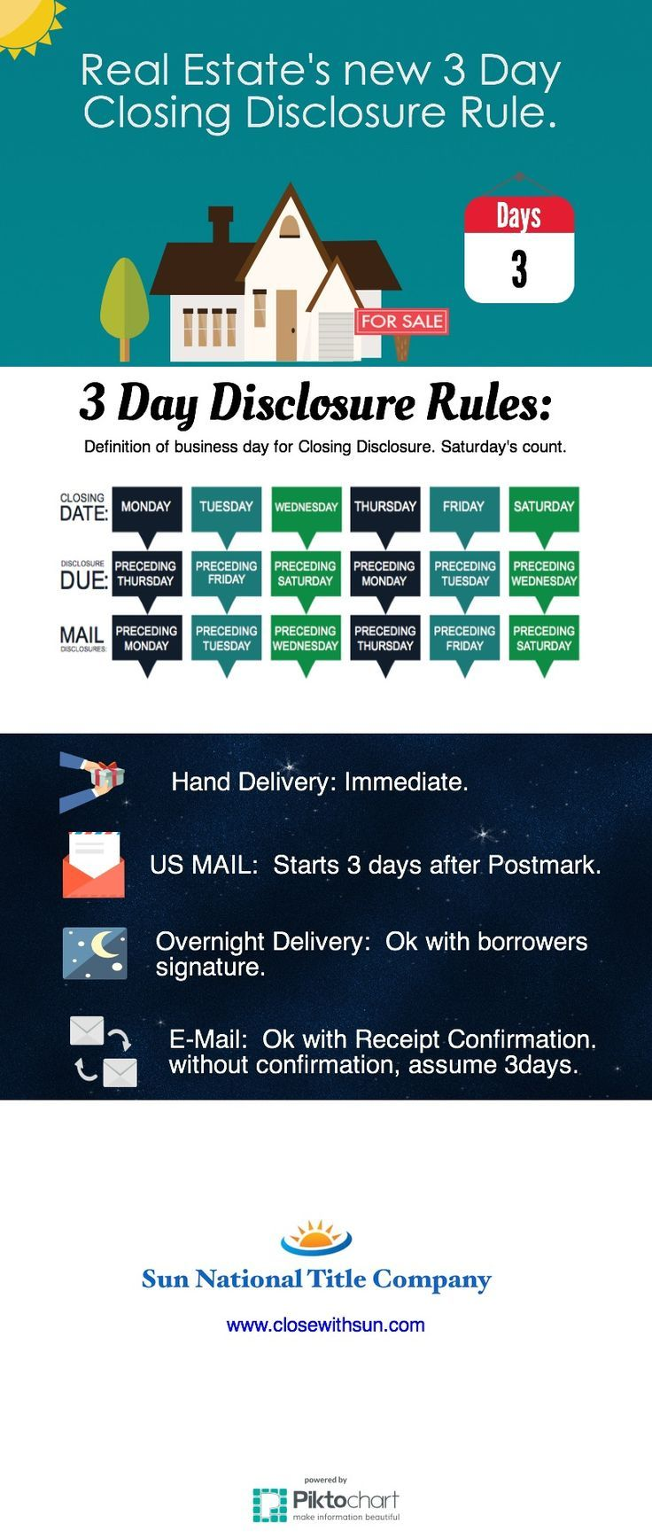 The Real Estate Closing Disclosure Infographic Real Estate