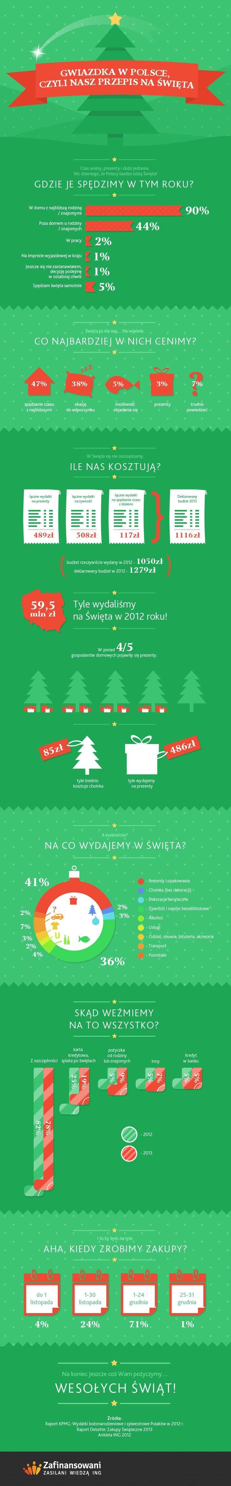 Zestawienie wydatków świątecznych  Polaków - infografika
