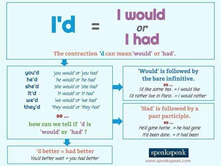 English grammar - I'd - I had or I would?