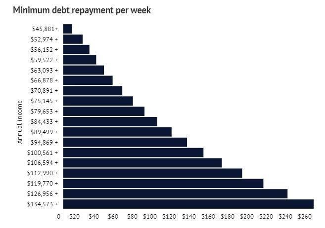 Hecs Debt Repayments Have Now Officially Changed Beginning This