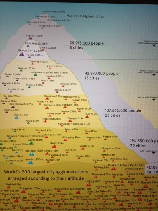 World's 200 largest city agglomerations arranged according to their altitude. Bogotá, Colombia 2,625m = 8,612""