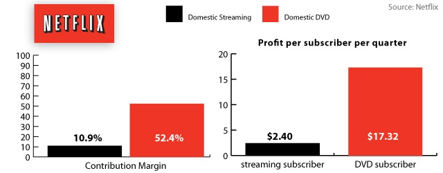 Netflix Streaming Margins Are 11 Percent, DVD Margins Are 52Percent