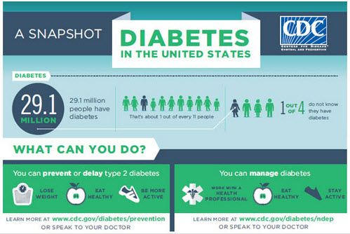 Top 25 ideas about Diabetes Awareness on Pinterest ...