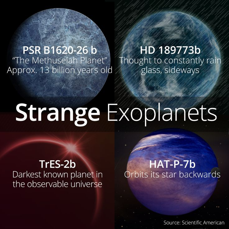 Some Of The Strangest Exoplanets In Space