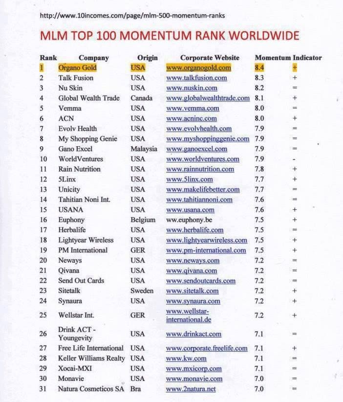 Top MLM Companies of Network Marketing in India | MLM News ...