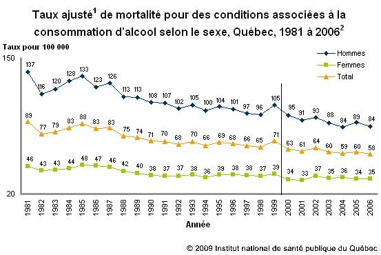 Taux de mortalité lié à la consommation d'alcool - Statistiques de santé et de bien-être selon le sexe - Ministère de la Santé et des Services sociaux