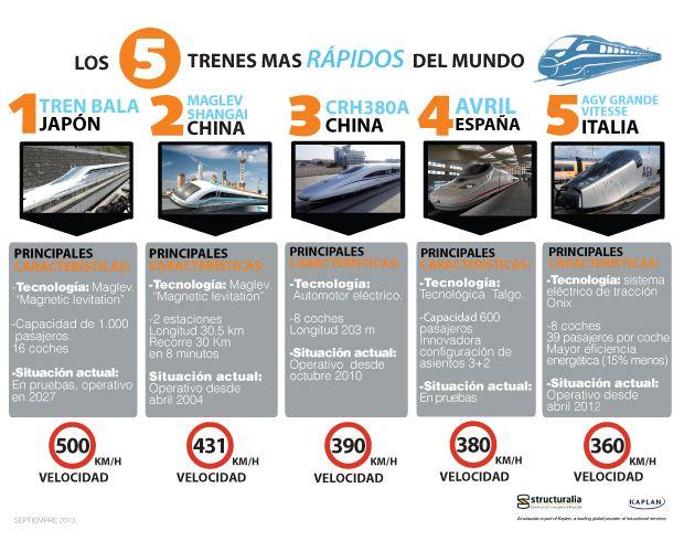 (INFOGRAPHIC) - Los 5 trenes más rápido del mundo; 5 fastest trains in the world