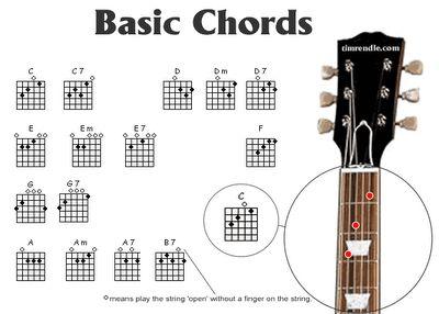 20 best GUITAR CHORDS images – Basic Guitar Chord Chart
