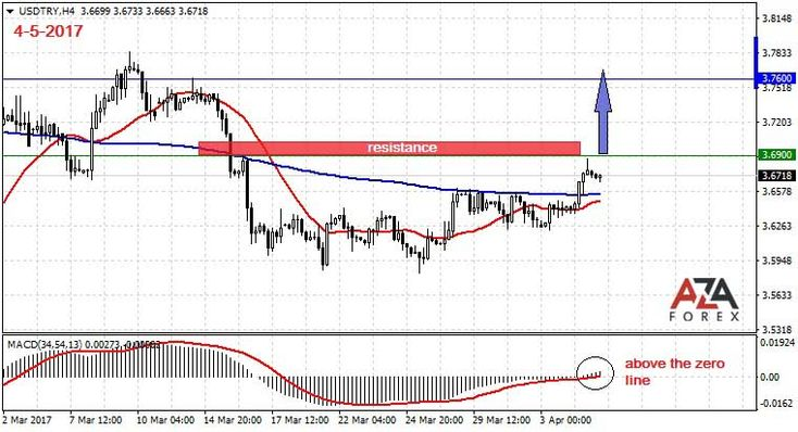 Trading strategy and signals for the currency pair USDTRY 4-5-2017 by AzaForex forex broker, best forex trading strategy