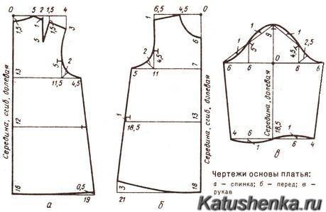 Выкройки детской одежды для девочек