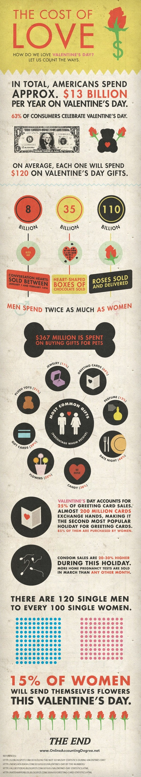 infographics cost of Love for Valentines day.