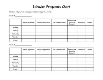 Behavior Frequency Chart (With images) | Behavior ...