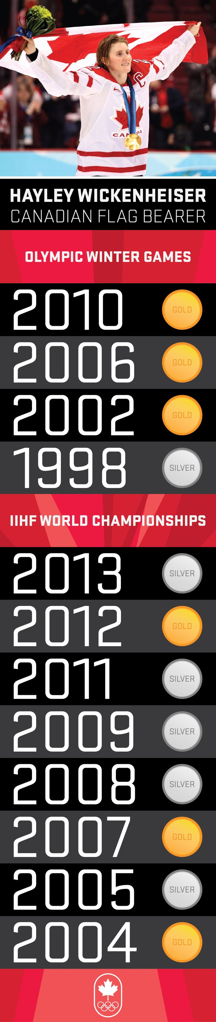 Sochi 2014 - Canadian Olympic Team Flag Bearer - Hayley Wickenheiser Infographic