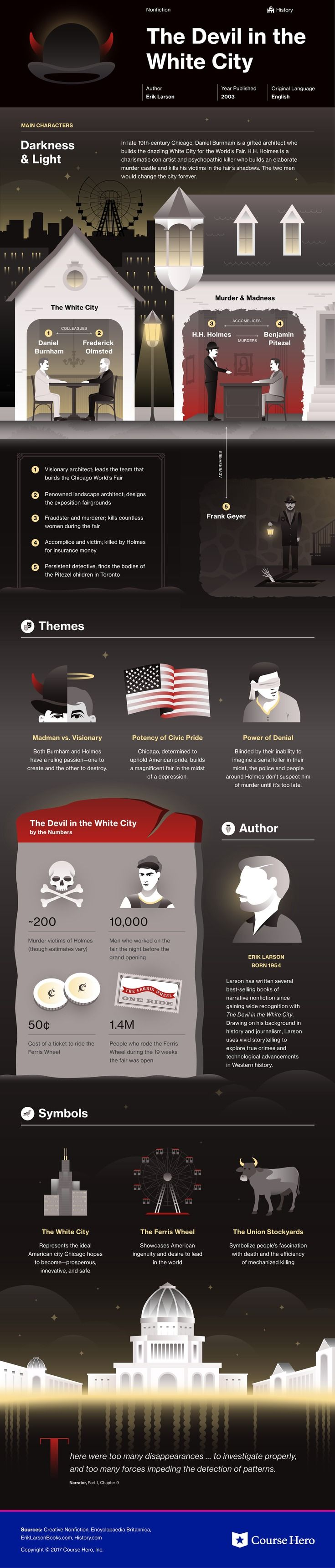 Check out This infographic for Erik Larson's The Devil In the White City offers summary and analysis on themes, symbols, and other literary devices found in the text. Explore Course Hero's library of literature materials, including documents, Q&A pairs, and flashcards created by students and educators. https://www.coursehero.com/lit/The-Devil-In-the-White-City/