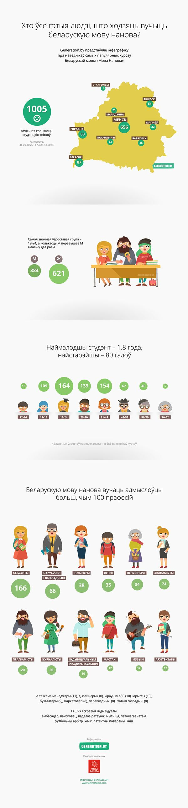 Who learn Belarusian [Infographic] on Behance