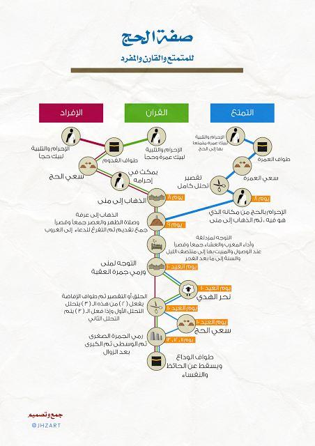 مدونة محلة دمنة: صفة الحج