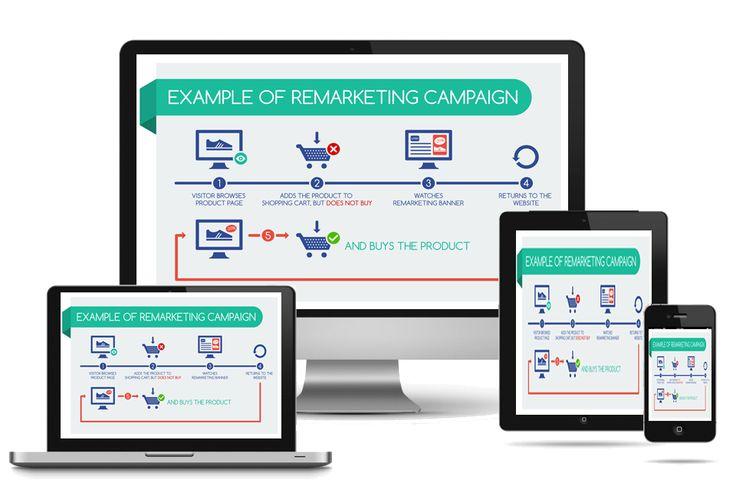 Remarketning to kierowanie reklamy do osób, które już odwiedziły Twoją stronę.