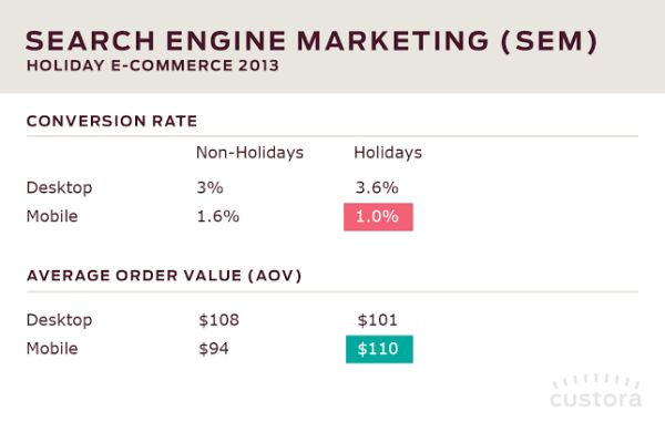 During The Holidays, SEM Desktop Conversion Rate Was 4X That Of SEM Mobile Conversion Rate