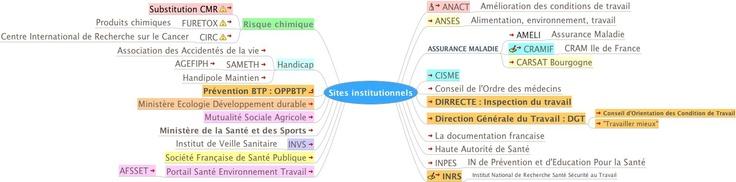 Sites institutionnels en santé sécurité au travail