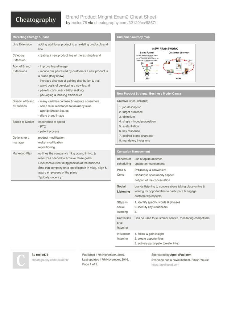 Brand Product Mngmt Exam2 Cheat Sheet by rociod78 http