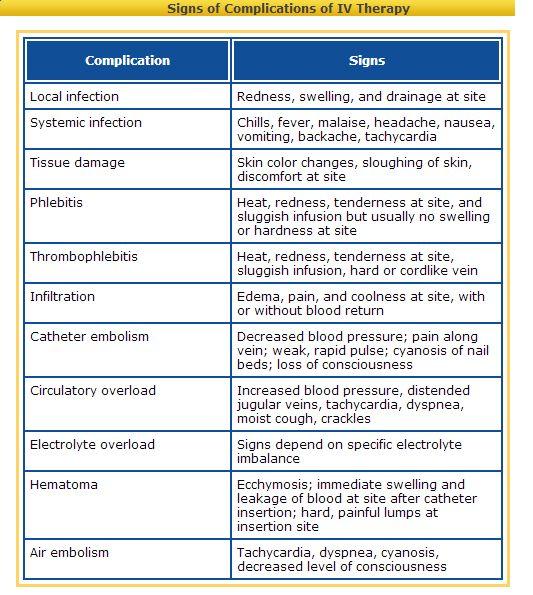 IV complications