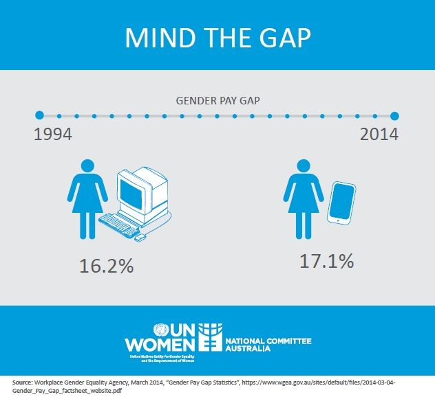 gender wage gap in australia essay Buy custom the gender wage gap in canada essay the difference between the earnings of female and male workers is the percentage that women earn as compared with the money that men get in other words, it is the average difference between hourly earnings of women and men.