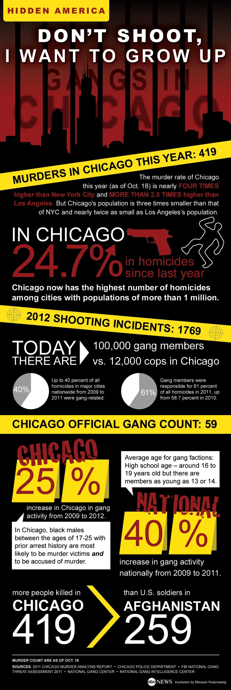 I think this graphic puts gang violence in Chicago into perspective. 419 murders occurred in the city versus the 259 murders of US soldiers in Afghanistan from the war. Chicago needs to put more emphasis on gang violence prevention in order for these numbers to go down.