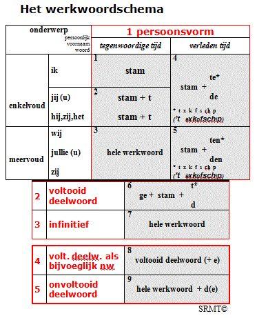 Werkwoordschema