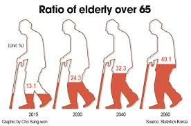 Perhaps its Time to Move on to Individually Tailored and Focused Treatment in the Aged Population