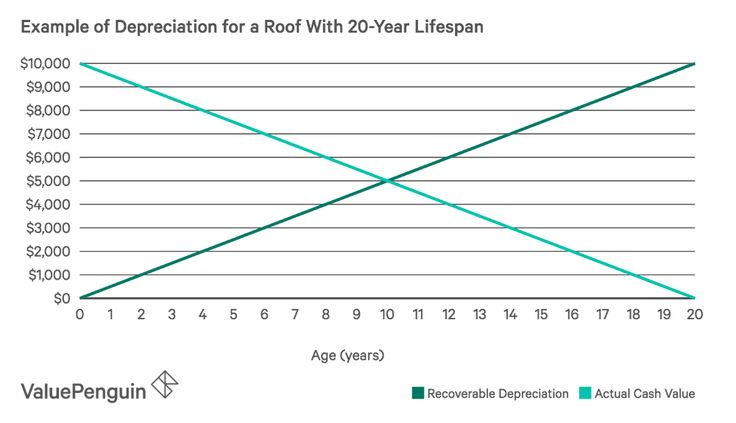 How does recoverable depreciation impact my home insurance