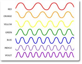 As the full spectrum of visible light travels through a prism, the wavelengths separate into the colors of the rainbow because each color is a different wavelength. Violet has the shortest wavelength, at around 380 nanometers, and red has the longest wavelength, at around 700 nanometers.
