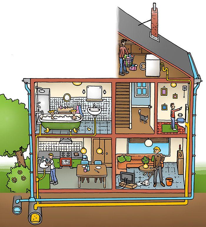 Afbeeldingsresultaat voor huis met riolering