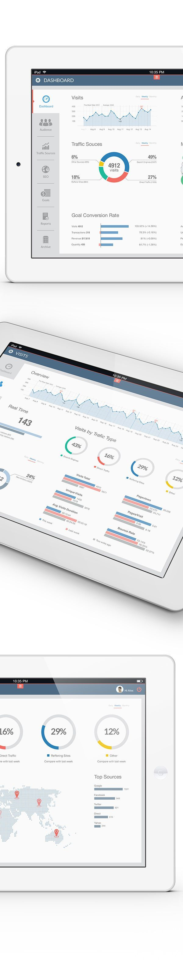 Website Analytics App by Alex Tarloyan, via Behance