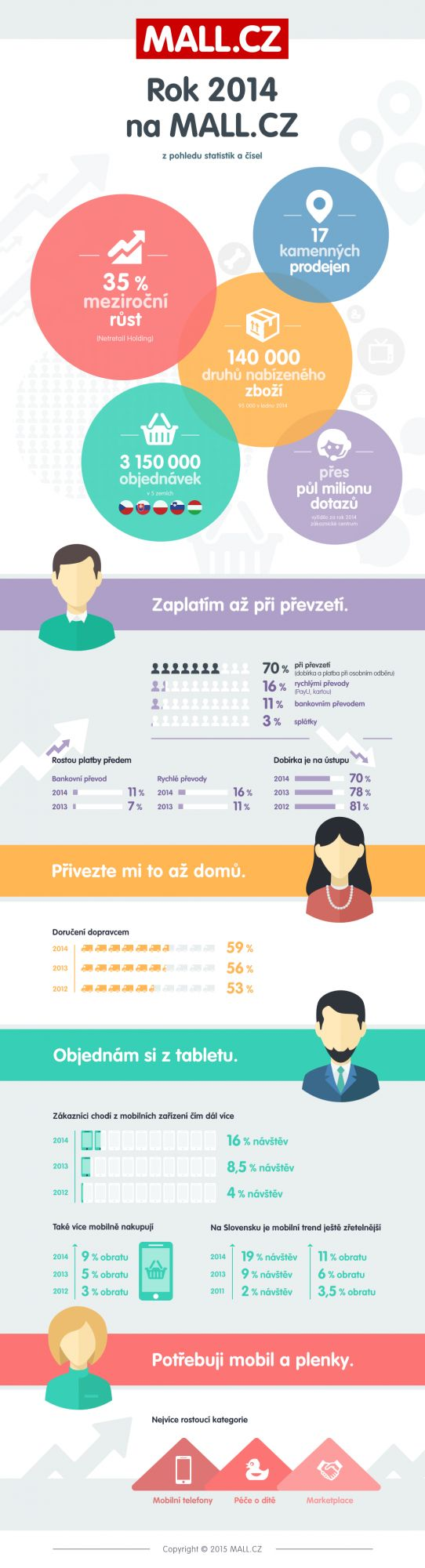 Statistics of Mall.cz in 2014