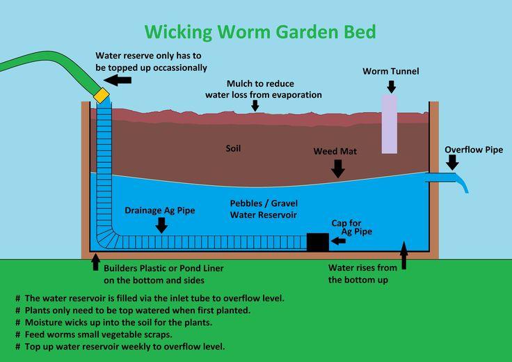 die besten 25 selbstbew sserung ideen auf pinterest bew sserung garten pflanztr ge und. Black Bedroom Furniture Sets. Home Design Ideas