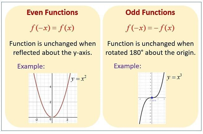Compositions Of Functions Even And Odd And Increasing And Decreasing She Loves Math Even And Odd Functions Even And Odd Inequalities Notes