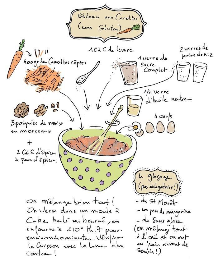 Une super recette de carrot cake sans gluten, inspirée de la recette de Valérie Cupillard avec quelques petits changements, un vrai délice !