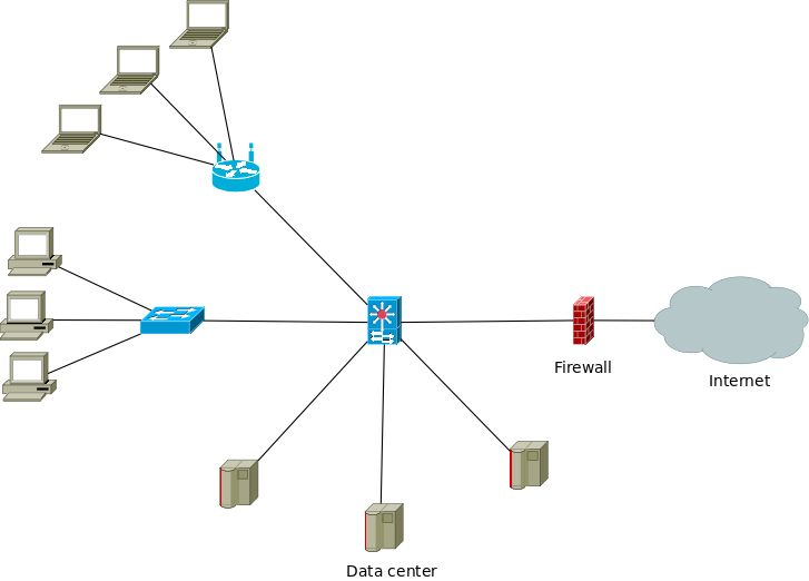 17 best ideas about cisco switch pc network simple network diagram outlining the connections between internet data center and two workgroups created