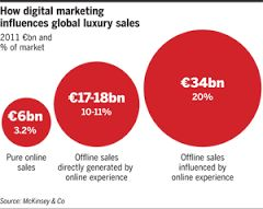 #digital #marketing #global #luxury #sales #mckinsey #altagamma #mafash14 #bocconi #sdabocconi #mooc #w5